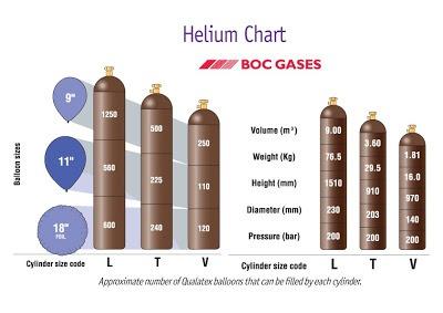 Helium-Tank-Chart